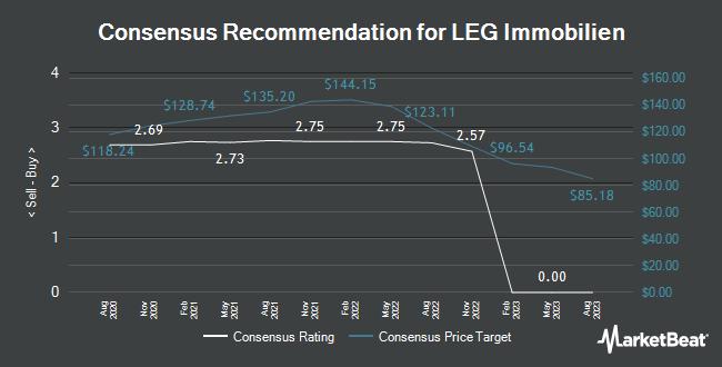 Analyst Recommendations for LEG Immobilien (FRA:LEG)