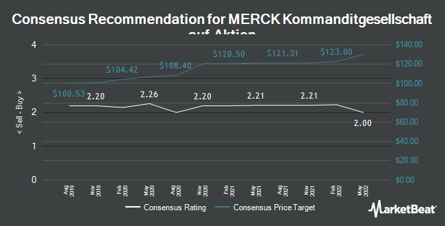 Analyst Recommendations for Merck KGaA (FRA:MRK)
