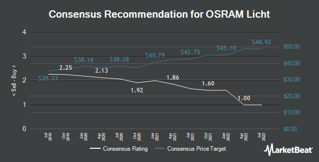 Analyst Recommendations for Osram Licht (FRA:OSR)