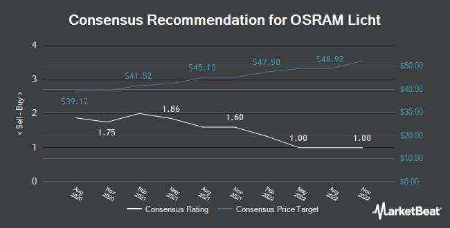 Analyst Recommendations for Osram Licht (FRA:OSR)