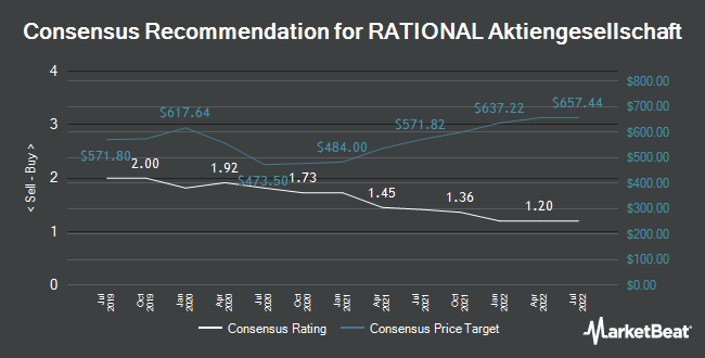 Analyst Recommendations for RATIONAL Aktiengesellschaft (FRA:RAA)