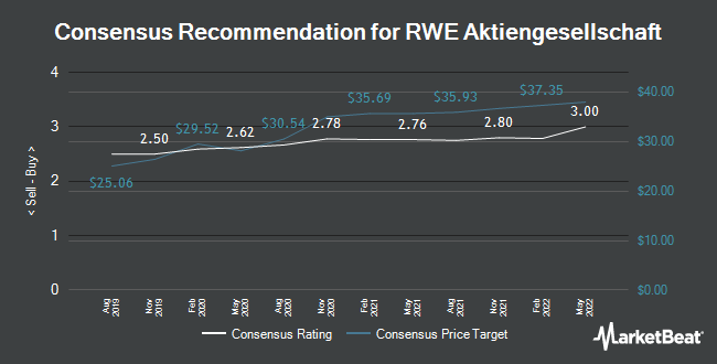 Analyst Recommendations for RWE (FRA:RWE)