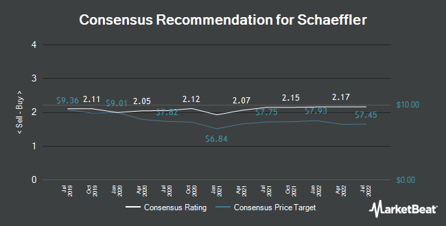Analyst Recommendations for Schaeffler (FRA:SHA)