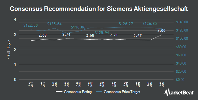 Analyst Recommendations for Siemens (FRA:SIE)