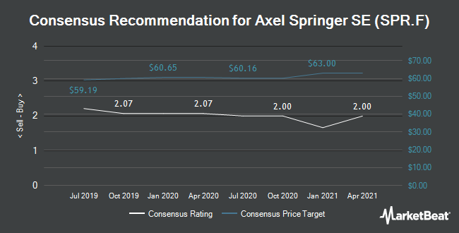 Analyst Recommendations for Axel Springer (FRA:SPR)