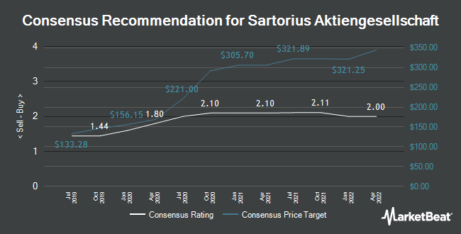Analyst Recommendations for Sartorius (FRA:SRT3)