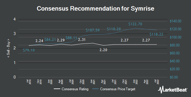 Analyst Recommendations for Symrise (FRA:SY1)