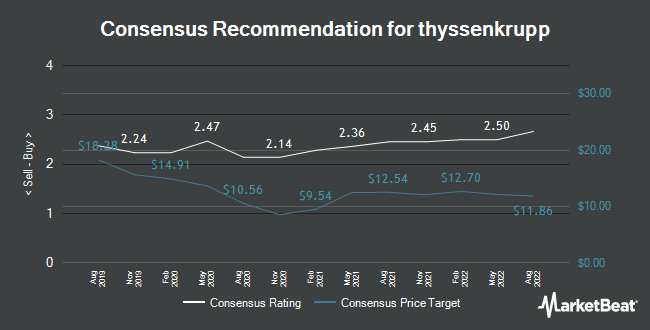Analyst Recommendations for ThyssenKrupp (FRA:TKA)