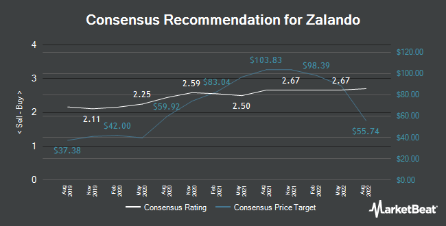 Analyst Recommendations for Zalando (FRA:ZAL)