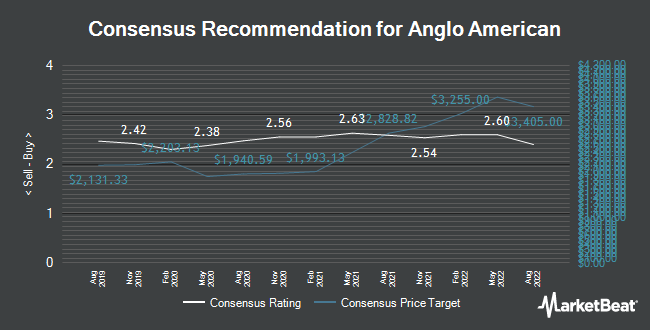 Analyst Recommendations for Anglo American (LON:AAL)