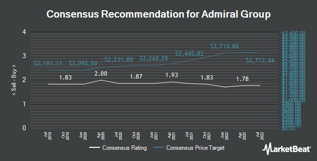 Analyst Recommendations for Admiral Group (LON:ADM)