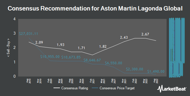 Analyst Recommendations for Aston Martin Lagonda Global (LON:AML)