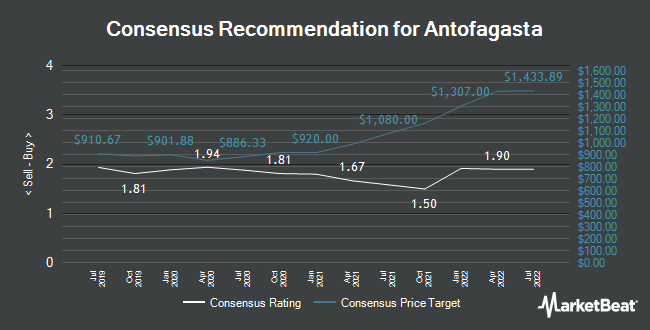 Analyst Recommendations for Antofagasta (LON:ANTO)