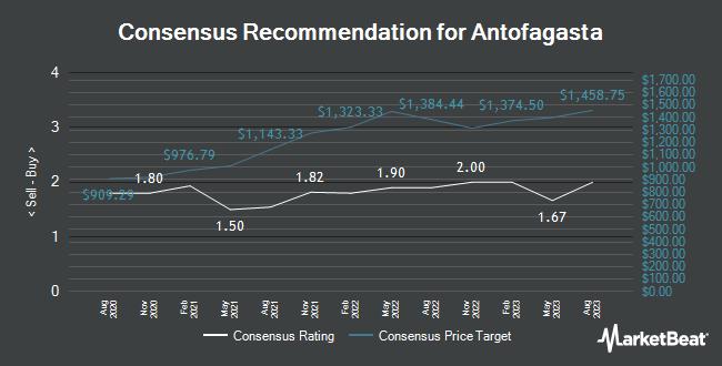 Analyst Recommendations for Antofagasta (LON:ANTO)