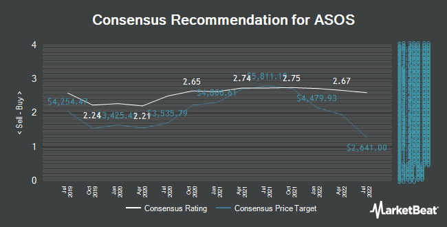Analyst Recommendations for ASOS (LON:ASC)