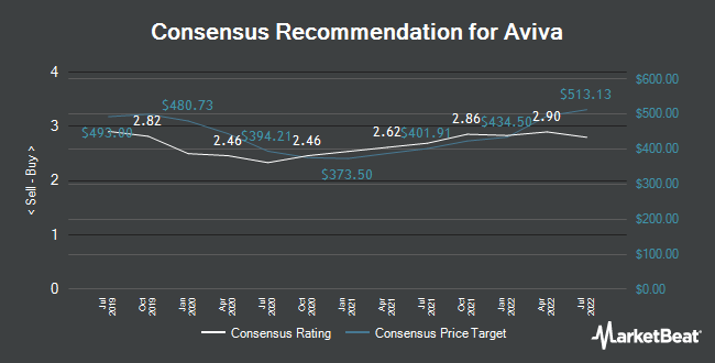 Analyst Recommendations for Aviva (LON:AV)