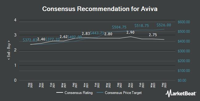 Analyst Recommendations for Aviva (LON:AV)
