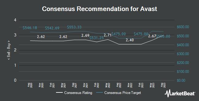 Analyst Recommendations for Avast (LON:AVST)