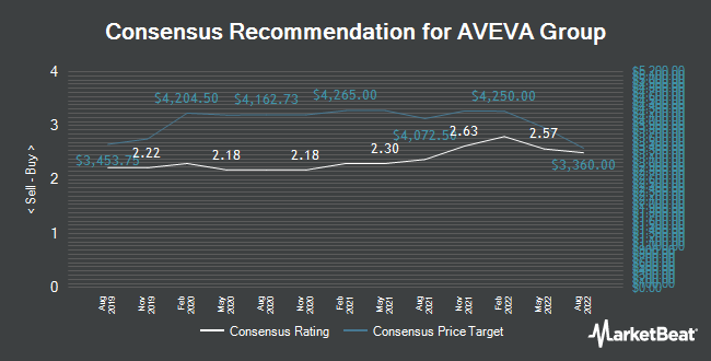 Analyst Recommendations for AVEVA Group (LON:AVV)