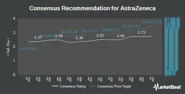 Analyst Recommendations for AstraZeneca (LON:AZN)
