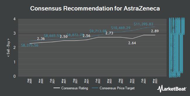Analyst Recommendations for AstraZeneca (LON:AZN)