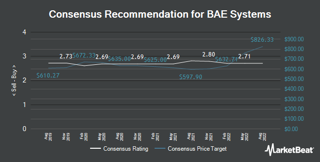 Analyst Recommendations for BAE Systems (LON:BA)