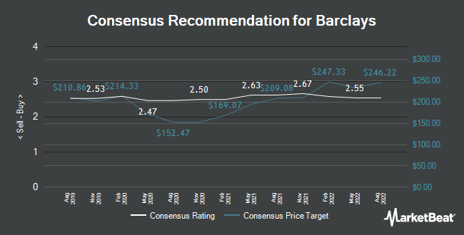 Analyst Recommendations for Barclays (LON:BARC)