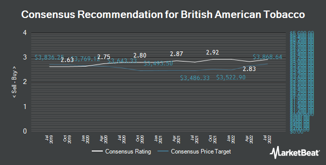 Analyst Recommendations for British American Tobacco p.l.c. (BATS.L) (LON:BATS)