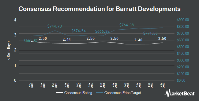 Analyst Recommendations for Barratt Developments (LON:BDEV)