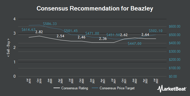 Analyst Recommendations for Beazley (LON:BEZ)