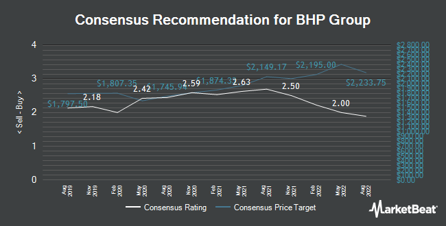Analyst Recommendations for BHP Group (LON:BHP)