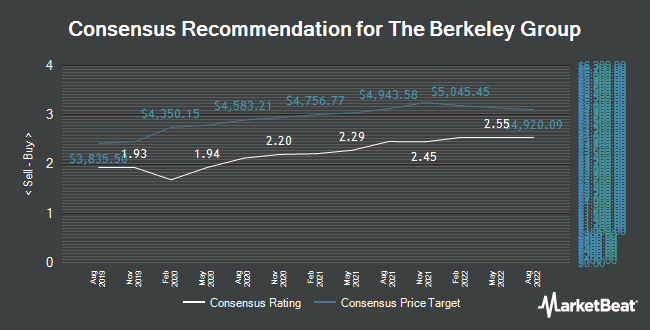 Analyst Recommendations for Berkeley Group (LON:BKG)