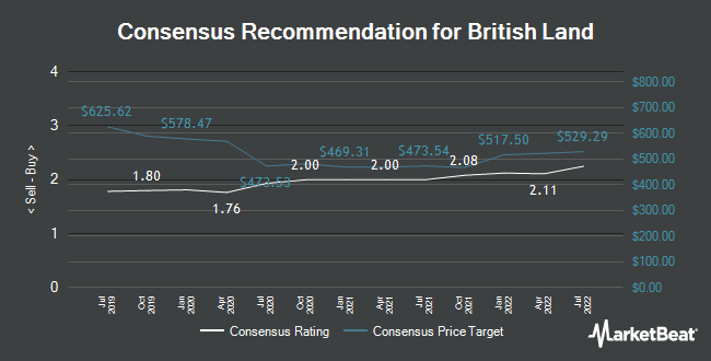 Analyst Recommendations for British Land (LON:BLND)