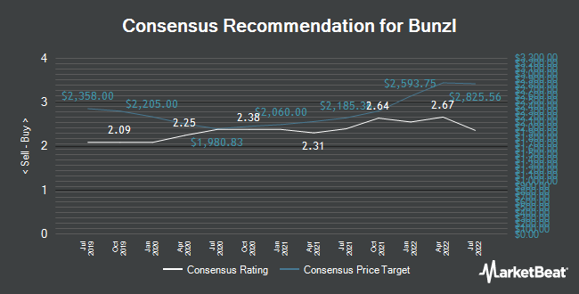 Analyst Recommendations for Bunzl (LON:BNZL)