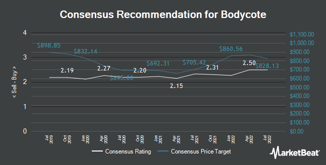 Analyst Recommendations for Bodycote (LON:BOY)
