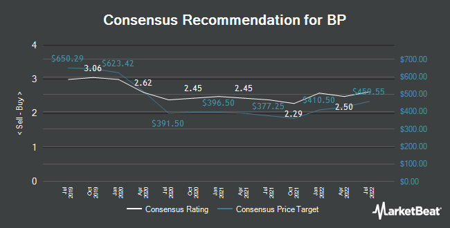 Analyst Recommendations for BP (LON:BP)