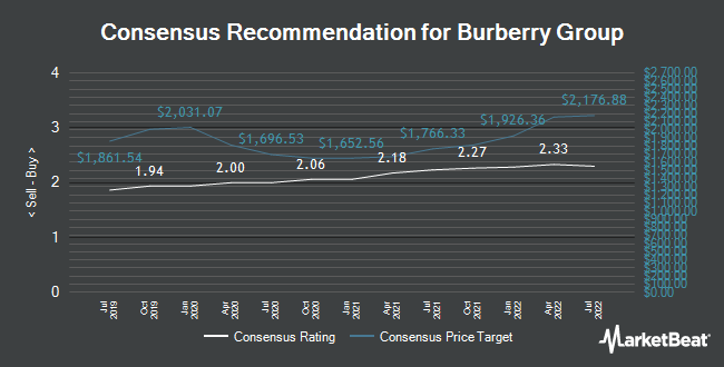 Analyst Recommendations for Burberry Group (LON:BRBY)