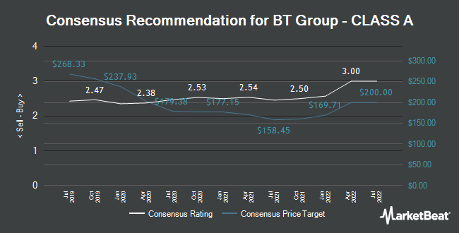 Analyst Recommendations for BT Group - CLASS A (LON:BT.A)