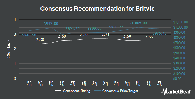 Analyst Recommendations for Britvic (LON:BVIC)