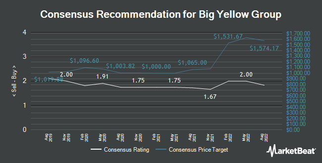 Analyst Recommendations for Big Yellow Group (LON:BYG)