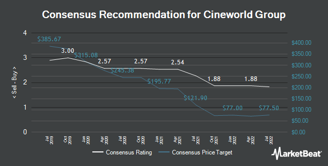 Analyst Recommendations for Cineworld Group (LON:CINE)
