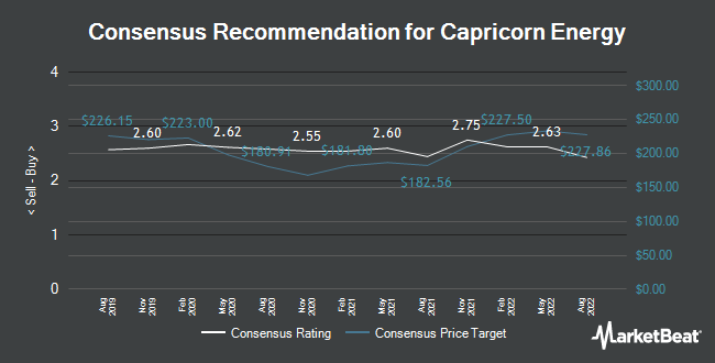 Analyst Recommendations for Cairn Energy (LON:CNE)