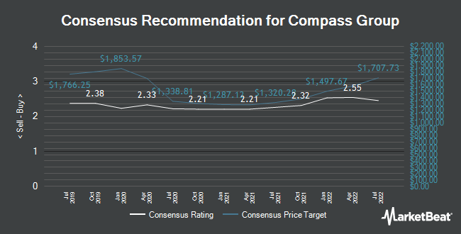 Analyst Recommendations for Compass Group (LON:CPG)