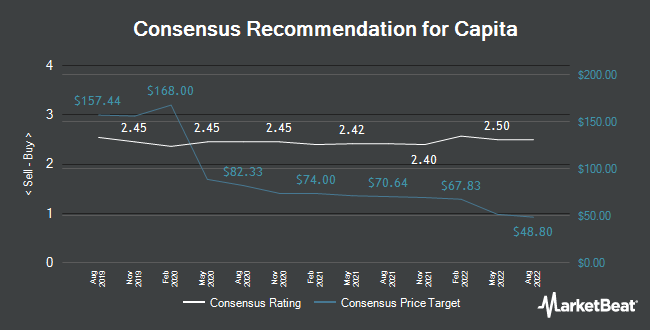 Analyst Recommendations for Capita (LON:CPI)