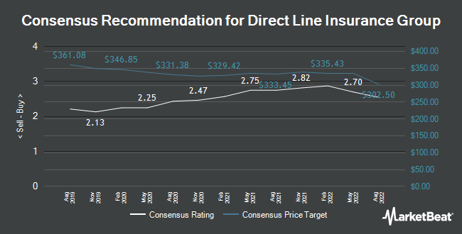 Analyst Recommendations for Direct Line Insurance Group (LON:DLG)
