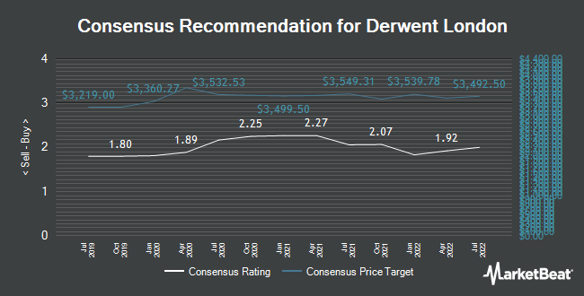 Analyst Recommendations for Derwent London (LON:DLN)