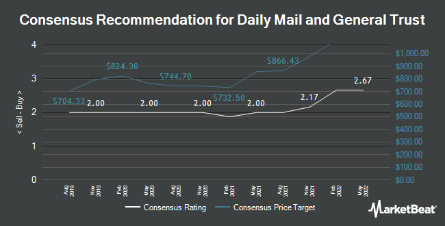 Analyst Recommendations for Daily Mail and General Trust P L C (LON:DMGT)