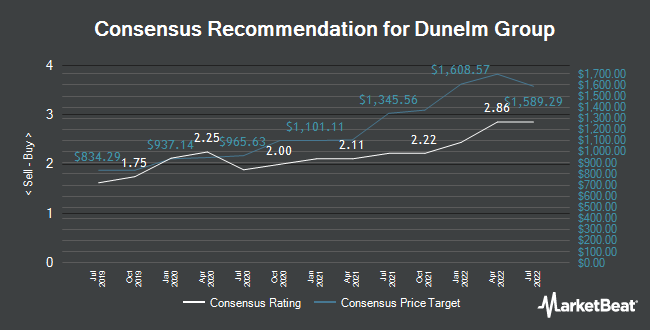 Analyst Recommendations for Dunelm Group (LON:DNLM)