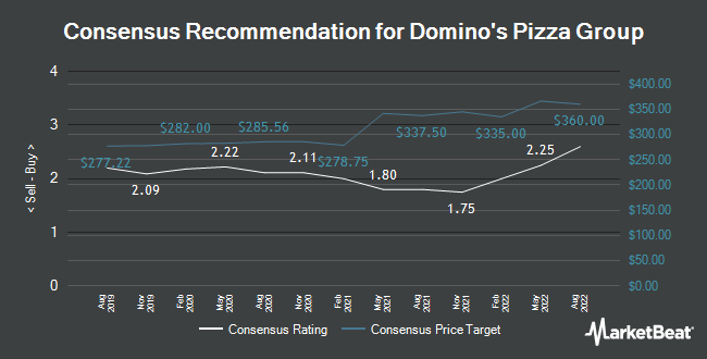 Analyst Recommendations for Domino`s Pizza Group (LON:DOM)