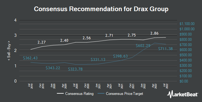 Analyst Recommendations for Drax Group (LON:DRX)